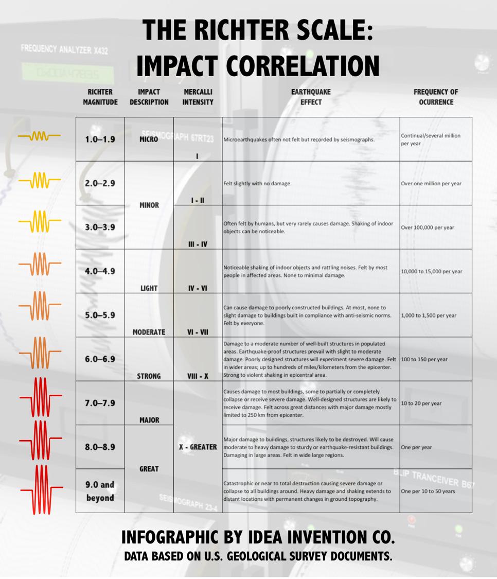 RICHTER SCALE INFO | THE IDEA INVENTION COMPANY POST